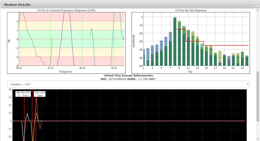 DOCSIS PNM Charts